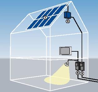 Οικιακό φωτοβολταϊκό σύστημα