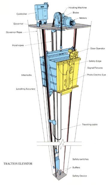 Αγορά Μηχανικοί Ανελκυστήρες